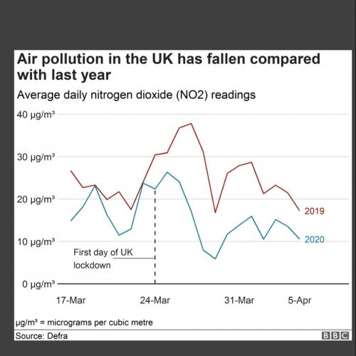 Presentation slide about air pollution