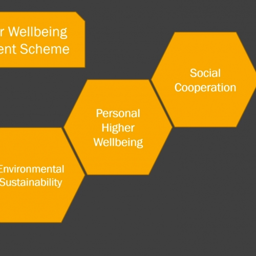 Presentation slide about wellbeing
